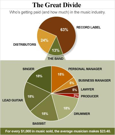 Pie charts of how much money musicians earn
